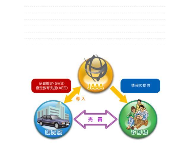 第三者の車両検査専門機関の日本自動車鑑定協会による品質の鑑定・走行チェック済みです!