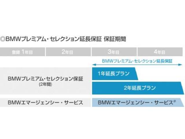 Niigata BMW BMW Premium Selection新潟の保証 ◎BMWプレミアムセレクション延長保証でさらなる安心を◎