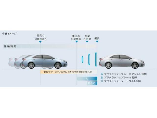 ☆最上級グレード専用装備☆トヨタセーフティセンス☆安全機能搭載車両☆