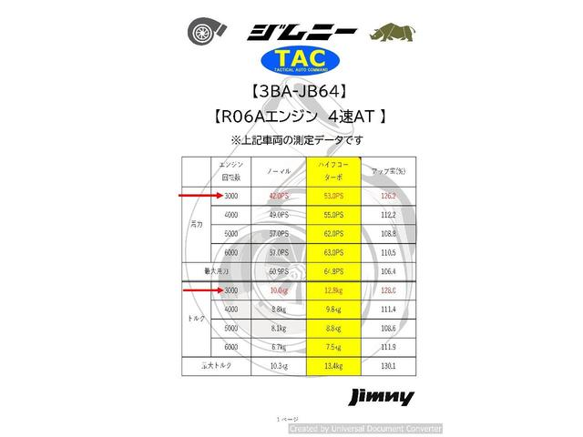 ランドベンチャー JIMKENTAC新品コンプリート・バンパーラプター塗装・6.50R16タイヤ4本新品(67枚目)