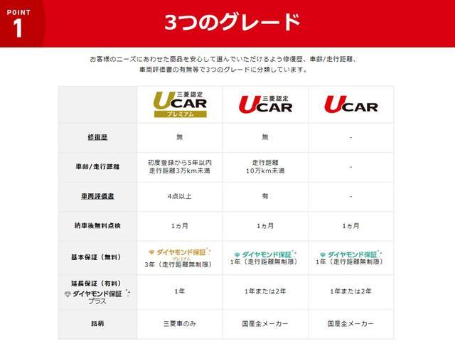 三菱のUCARには3種類のグレードがございます。若干の違いはございますが、1年間の走行距離無制限保証は全グレードに付帯しております!