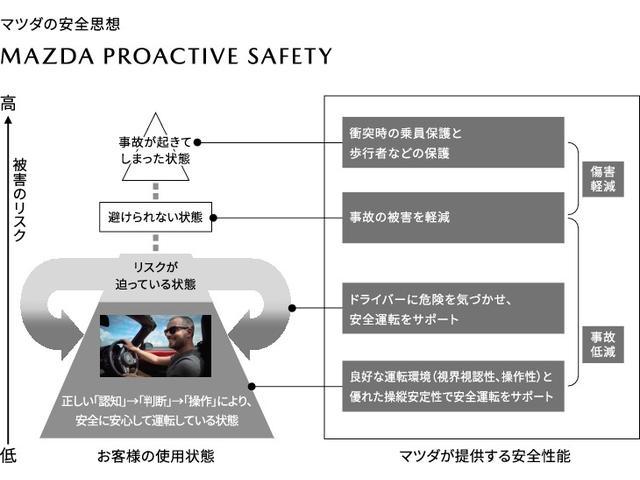 危険な状況に陥る前に、危険自体を回避する。それがマツダの安全思想「MAZDA PROACTIVE SAFETY」です。ドライバーの正しい認知・判断・操作をサポートし事故のリスクを最小限に抑えます。
