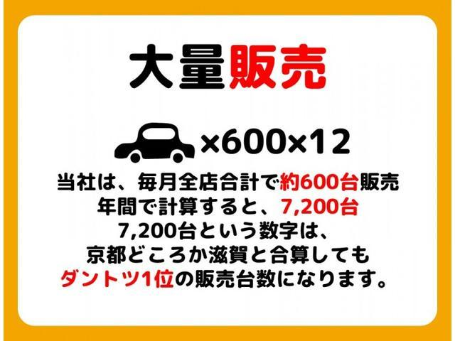 1京都・滋賀でトップクラスの販売力!