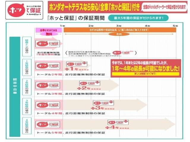ハイブリッド・スマートセレクション 純正オプションCDチュー(2枚目)