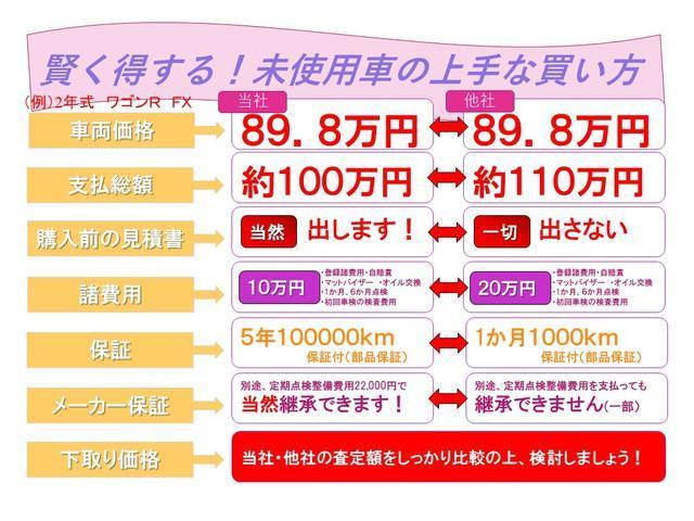 乗出しパックは10万円(約3万円社外マット、バイザー、オイル交換無料、次回車検検査費用1検6検)(約7万円登録費用、自賠責未経過分)になります。新車保証継承は別途22000円にて可能です。
