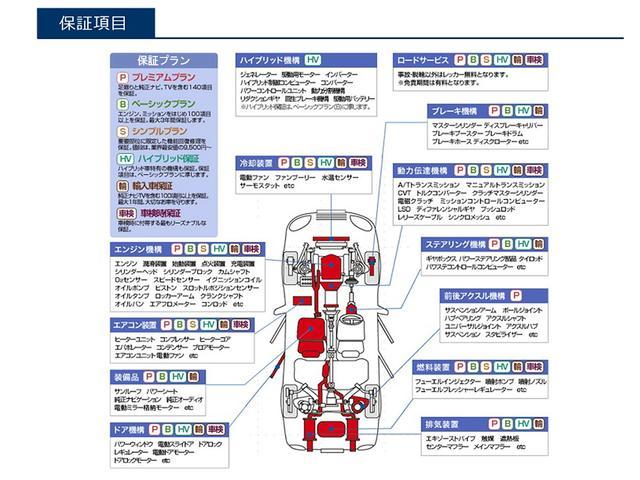 ご存知でしょうか?・・・・・中古車の3台に1台は、3年間で何かしらの故障が発生しています。当社でご購入頂いた車両の故障トラブルを最長で3年間、最大で140項目を保証致します。