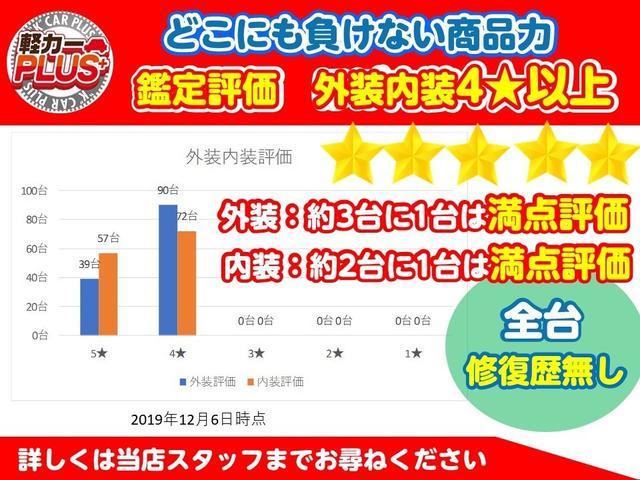 さらに外部検査機関(日本自動車鑑定協会)であるグー鑑定を実施し、外装、内装ともに4つ☆以上の評価が付いたお車のみを展示しています!