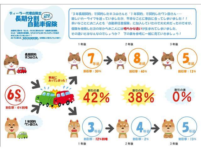 長期3年契約をしているとその間に事故にあっても保険料は変わりません!◆事故した翌年の保険料に明らかな差が生まれてしまいます。