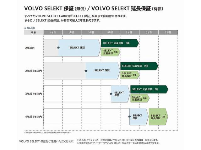 ボルボのSELEKT保証が付いています。日本全国の正規ディーラーで保証整備受ける事ができます。日本全国どこでも安心・安全な1台です。