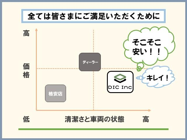 日産キューブ専門店 株式会社 DIC (ディーアイシー)(2枚目)