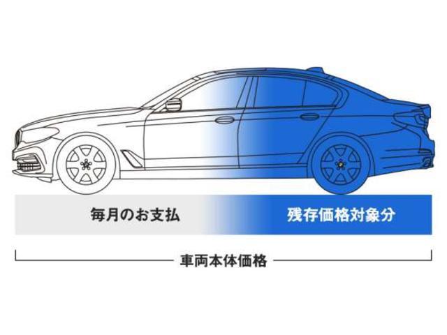 BMWオープンエンド・リースのメリット。